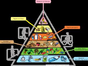 Ernährungspyramide und Essenspyramide mit Ernährungstabelle