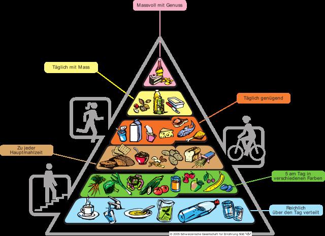ernaehrungspyramide-essenspyramide